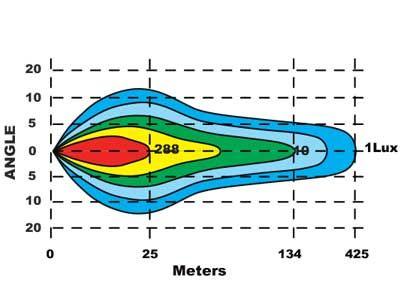 SEEKER LED tālās gaismas 9-36V